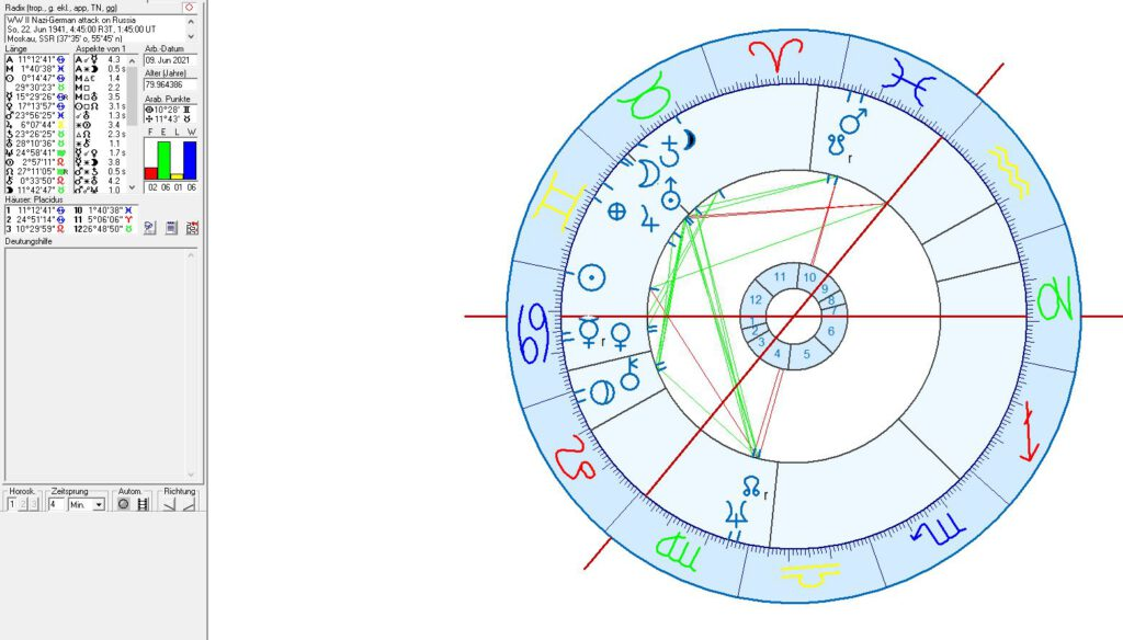 Astrological chart for the Nazi German attack on Russia