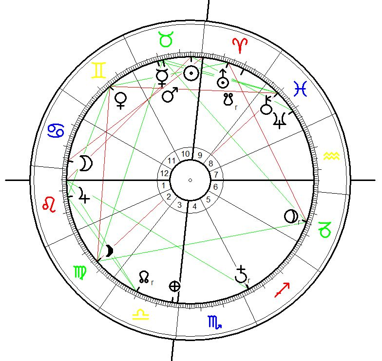 Astrological Chart for the magnitude 7.8 earth quake in nepal on 25 April 2015, 11:41