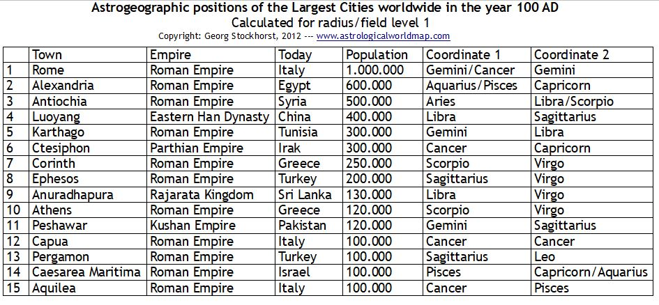 Largest Cities worldwide in 100 AD