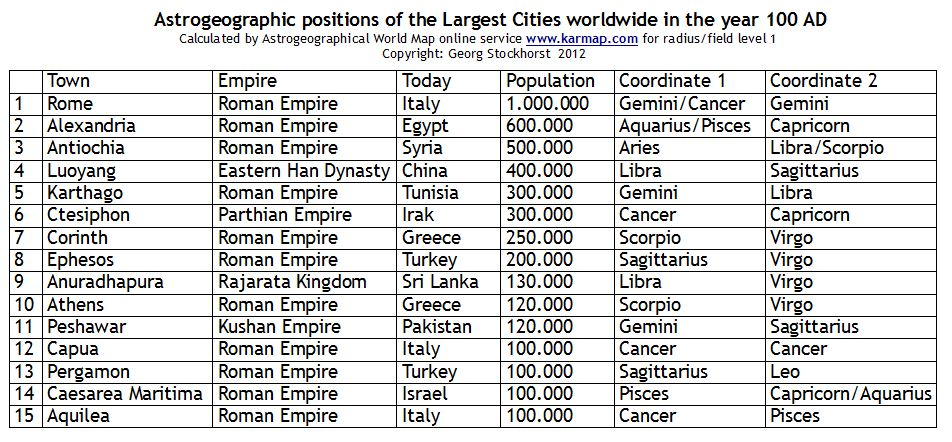The largest cities worldwide in 100 CE and their astrogeographic positions.