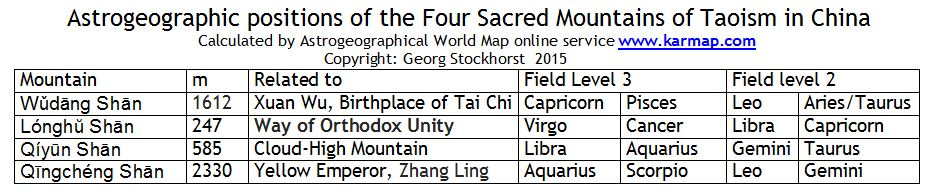 The Four Holy Mountains and most Sacred Places of Taoism in China
