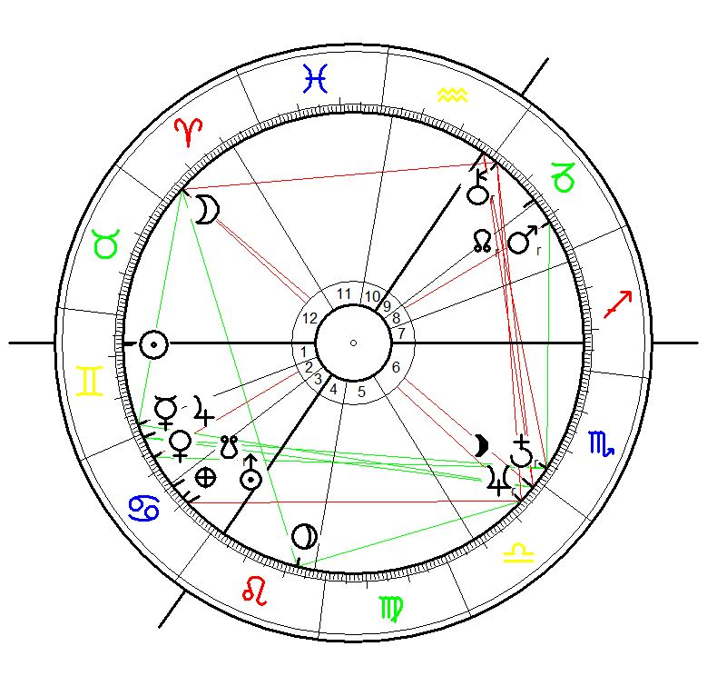 Astrological Sunrise Chart for the 1st Bilderberg Conference started on 29 May 1954