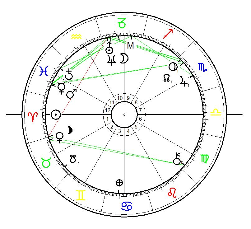 Sunrise Birth Chart for Dylann Roof born 3 April 1994 calculated for sunrise