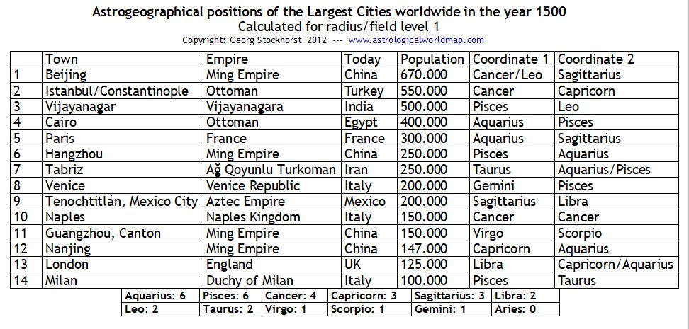 Largest Cities worldwide