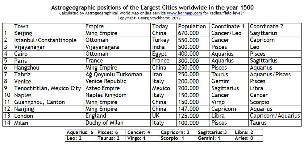 Largest Cities worldwide by the year 1500