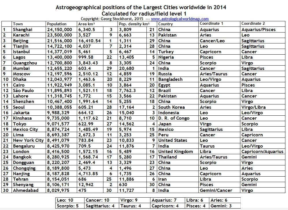 Largest Cities worldwide in 2014