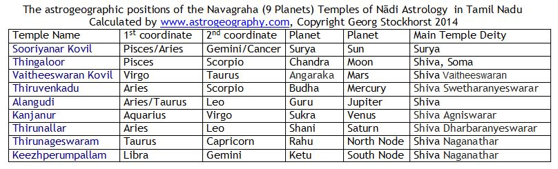 The Navagraha Temples for the Planets in Hindu Astrology