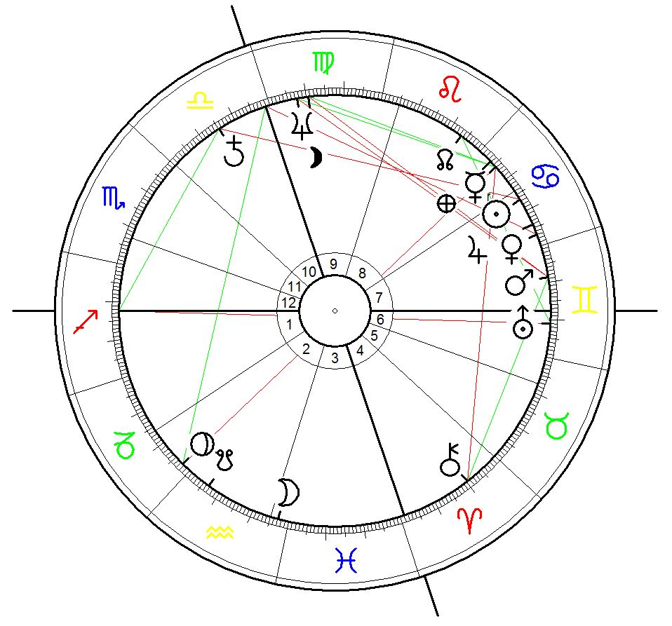 USA Birth Chart - Astrological Chart for the foundation of the USA on 4 July 1776, 17:10, Pittsburgh, PA