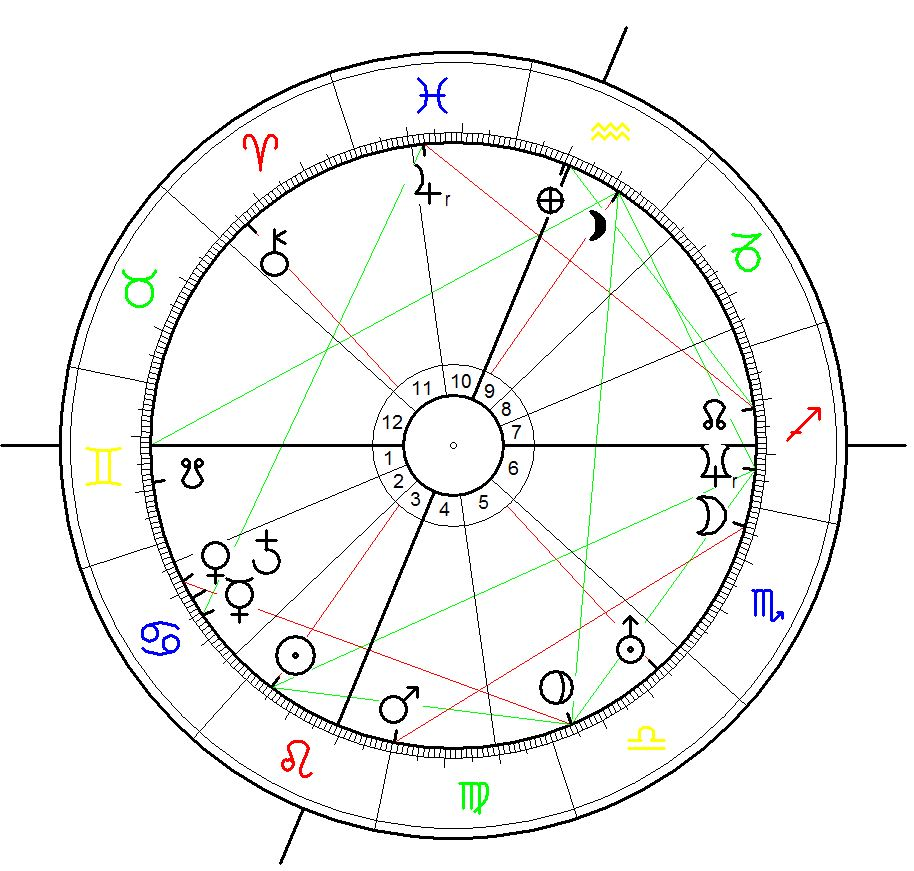 Birth Chart for Alexis Tsipras 28 July 1974, 1:30, Athens, Greece