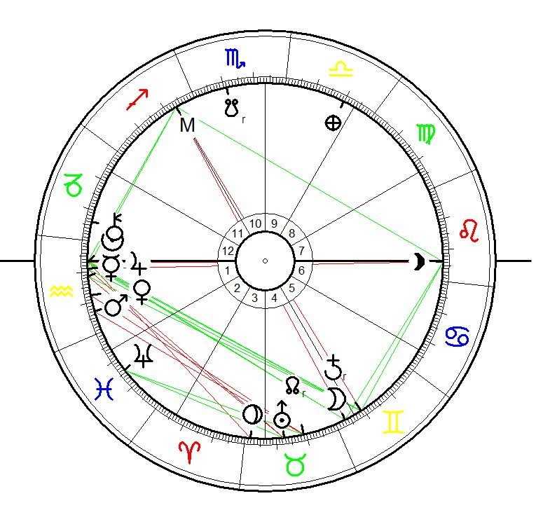 Astrological Sunrise Birth Chart for James Watkins. calculated for January, 27 1855