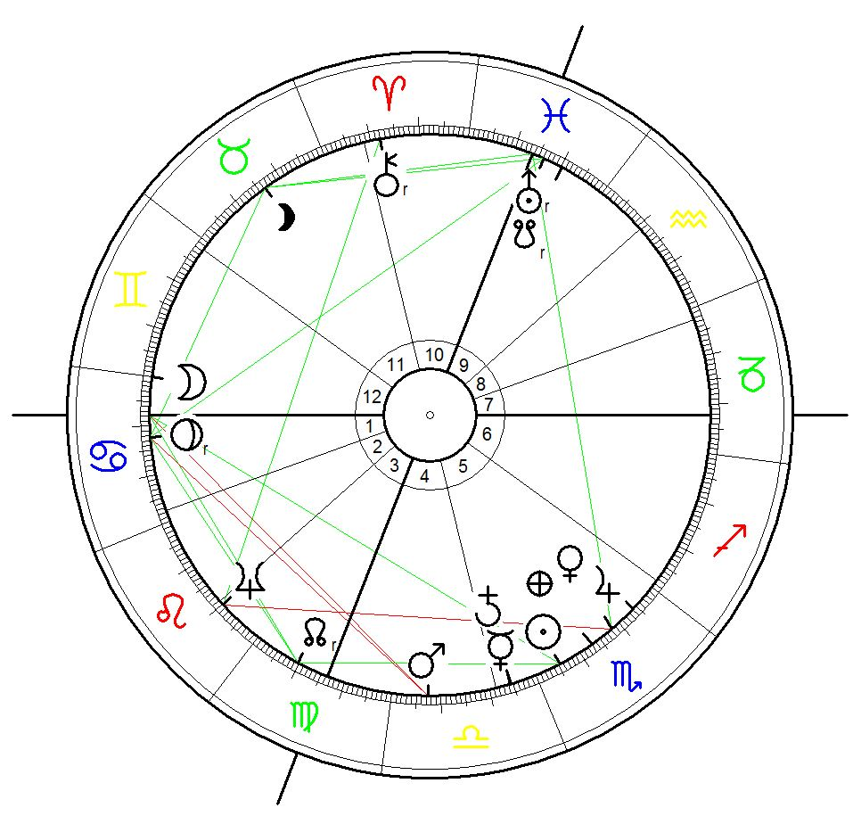 Astrological Foundation Chart for the Turkish Republic founded on 29 October 1923, 20:30, Ankara