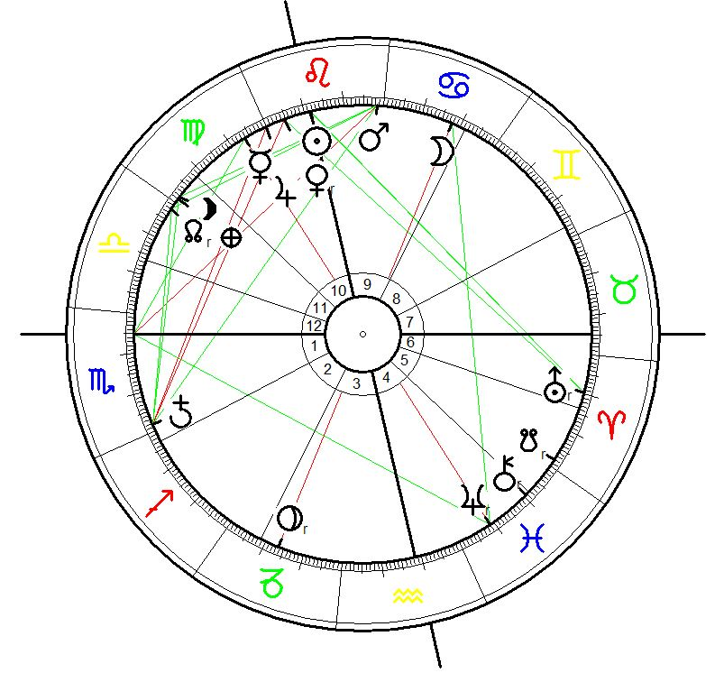 Jupiter Year in Virgo 2015 -2016 calculated for the ingress of Jupiter into Virgo on August 11 2015 13:11 MET calculated for berlin and to be interpreted for Central Europe