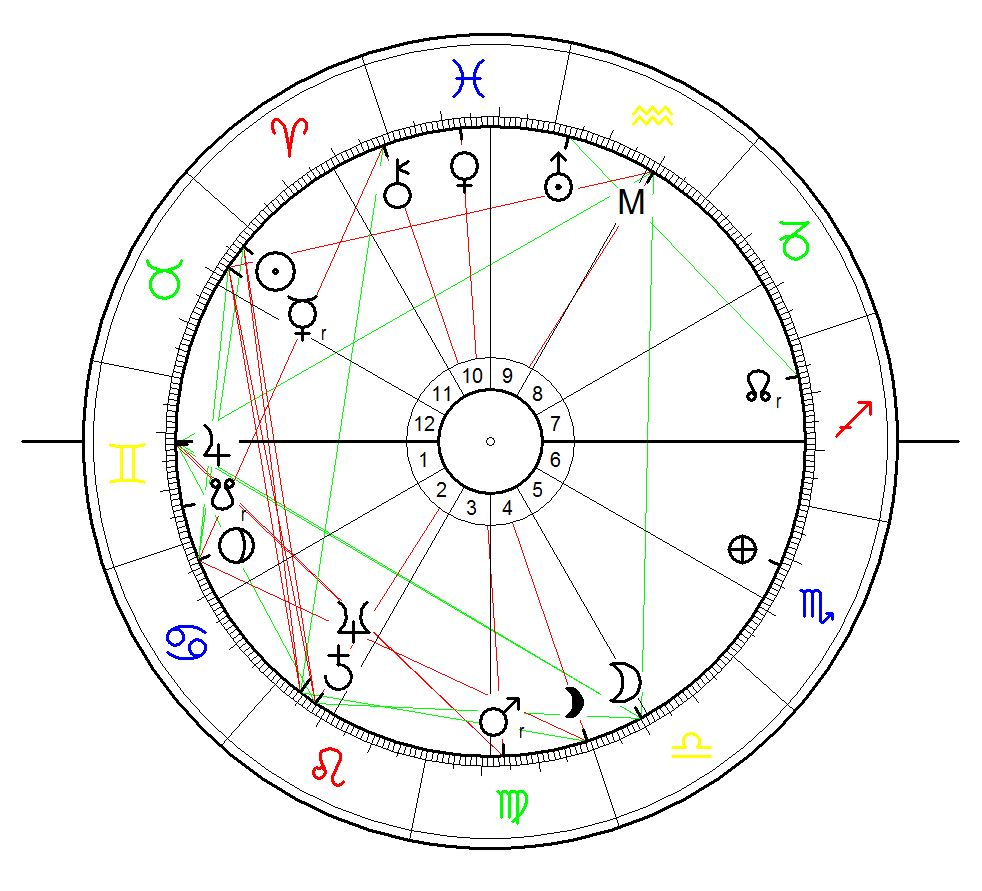 Astrological chart for 24 April 1918 not the exact date of the eruption of Katla volcano but relevant for observations of the transits of the outer planets in resonance with the astrogeographical coordinates of Katla.