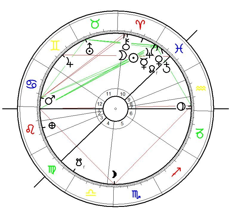 Astrological chart for Neptune´s first ingress into Ariwa on 30 March 2025, at 11:54 calculated for  Hvolsvöllur, IS