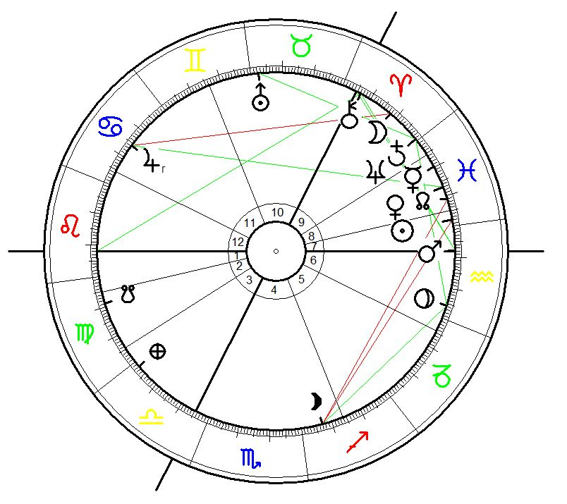 Astrological chart for the Sarturn - Neptune conjunction on 20 February 2026, 16:53 calculated for Hvolsvöllur, IS. Data source: swiss ephemeris on astro.com