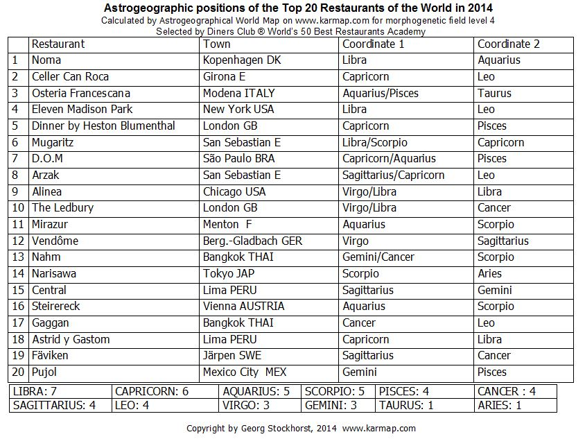 Astrogeographic positions of the Top 20 restaurants in the world