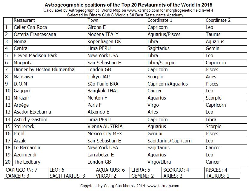 Astrogeographic positionjs of the Top 20 Restaurants in 2015