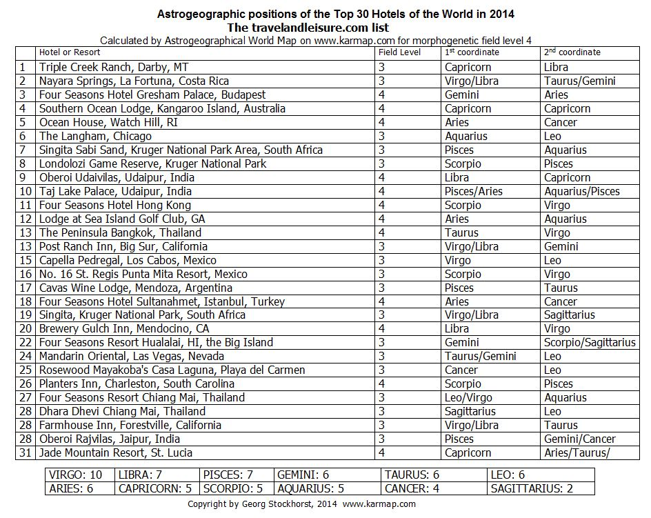 Top 30 of The astrogeographic positions of travelandleisure.com`s Top 100 hotels in the world in 2014 claculated by astrogeography.com