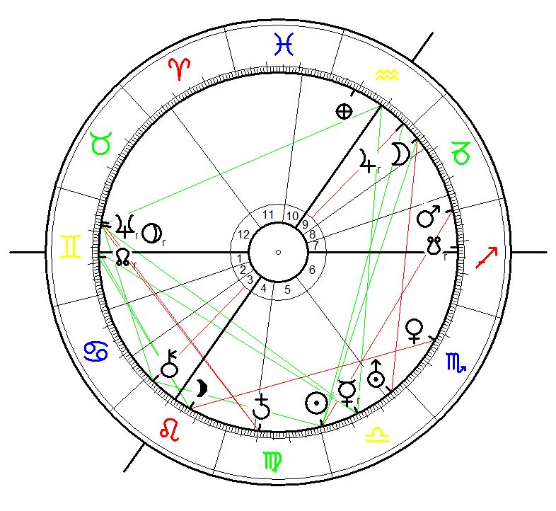 Birth Chart for Friedrich Paulus born on 23 September 1890 at 20:45 (= 8:45 PM ) Guxhagen, Germany