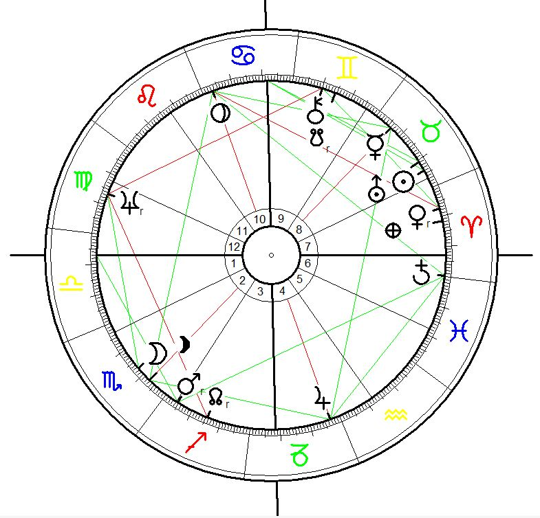 Astrological Chart for the  first terror bombing in the  history of mankind. The Bombing og gernica was carried out by fascist german air force on 26 April 1937 at 16:30.