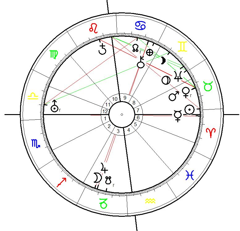 Birth chart for Adolf Hitler born on 20 April 1889, 18:30, Braunau a. Inn