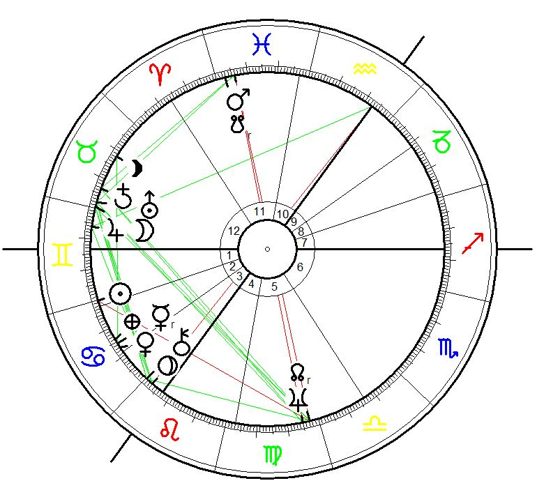 Astrological Chart for Operation Barbarossa Nazi German attack on Russia on 22 June 1941, 3:15 calculated for Berlin