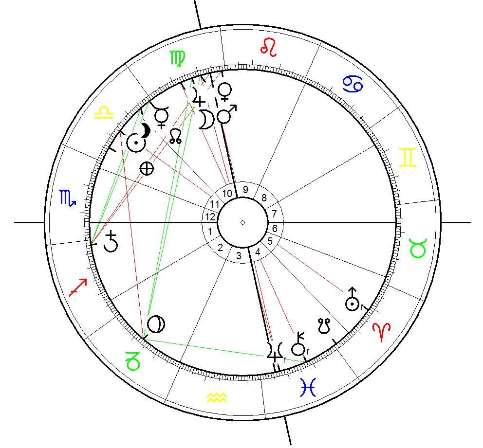 Astrological Chart for the Ankara Bombings on 10 October 2015, 10:04, Ankara, Turkey
