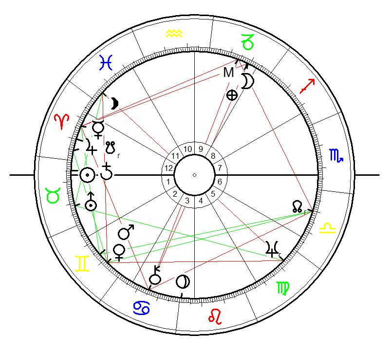 Astrological Chart for Auschwitz. event: Himmler´s Order to built the 1st Auschwitz contentration camp on 17 April 1940