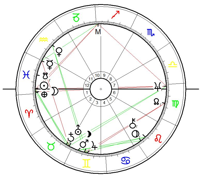 Astrological Sunrise Chart for Belsec extermination camp. Event: first day of operation on 17 March 1942 calculated for sunrise