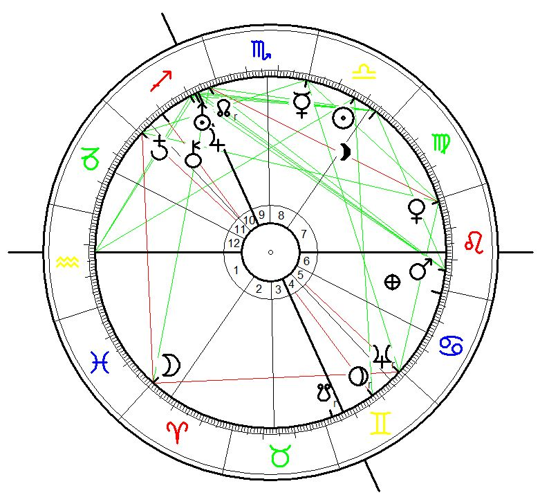 Astrological birth chart for heinrich himmler born on 7 October 1900, 15:30 in Munich