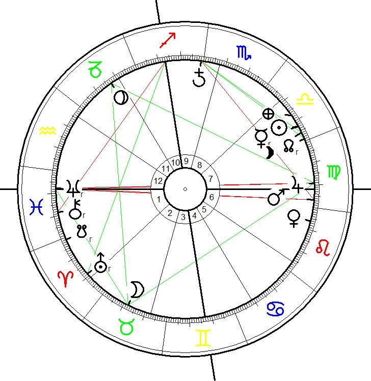 Astrological Chart for the First Russian Airstrikes in Syria on 30 September 2015, 16:00 LMT, Homs. Syria