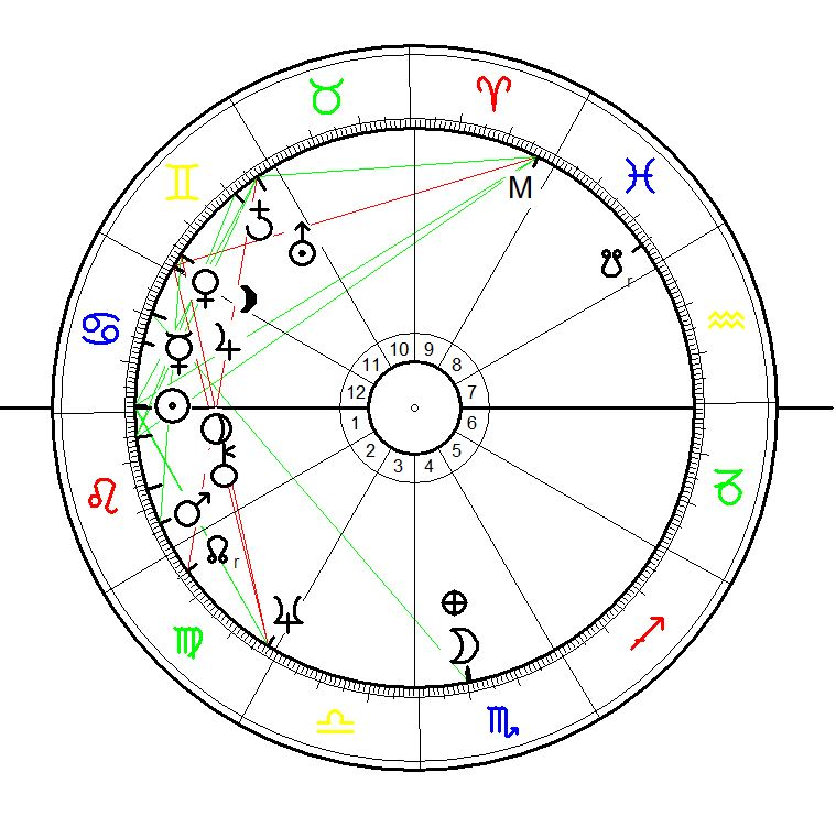 Astrological Chart for the 1st day of operation of Treblinky
