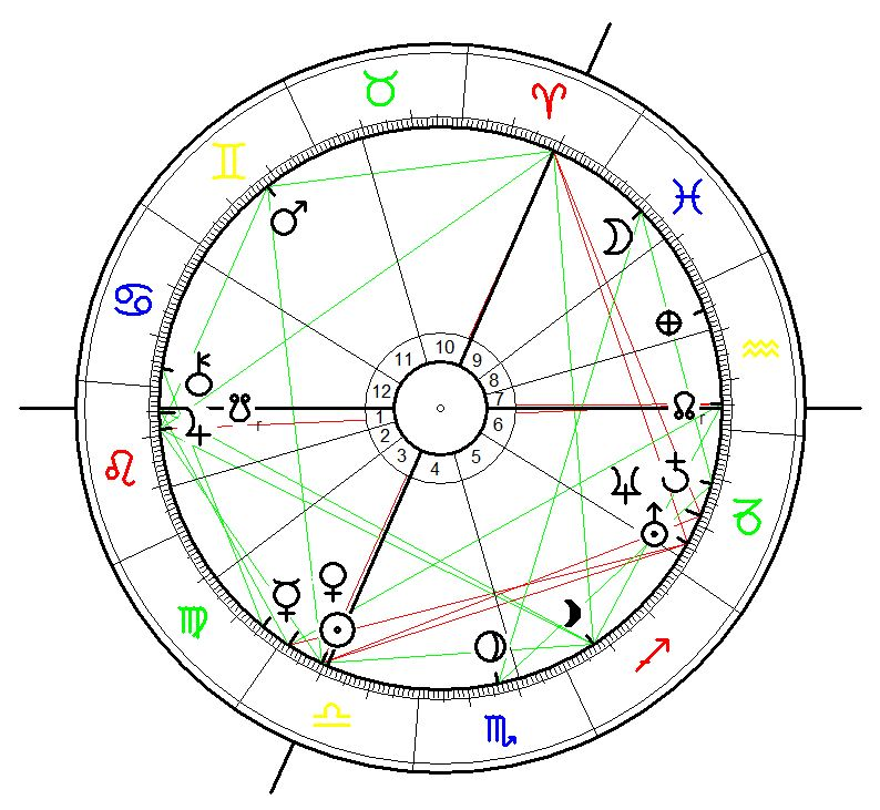 Horoskop der Wiedervereinigung am 3.10.1990, 0.00, Berlin