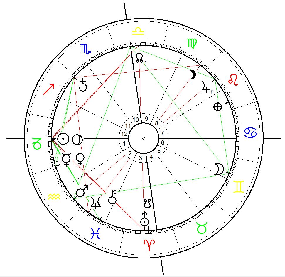 Astrological Chart for the Baga massacre starting on January 3rd 2015 calculated for sunrise