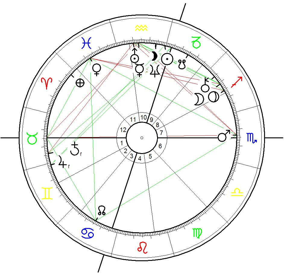 Astrological Chart for the Inauguration of George W. Bush calculated for 20 January 2001, 12:02, Washington D.C. with Pluto at 15° conjunct the Moon at 19° Sagittarius