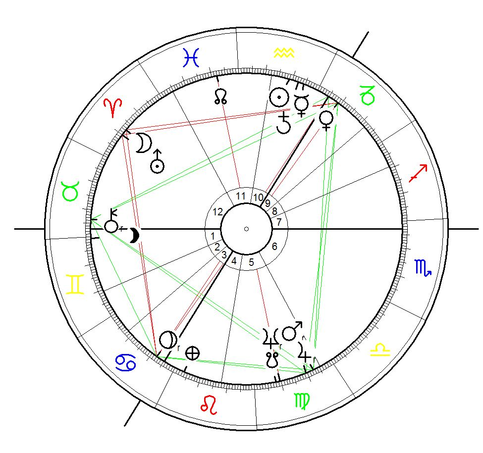 Astrological Chart for Hitler´s Appointment as Chancellor of Germany by Hindenburg on 31 January 1933 calculated for 11:15. Berlin.