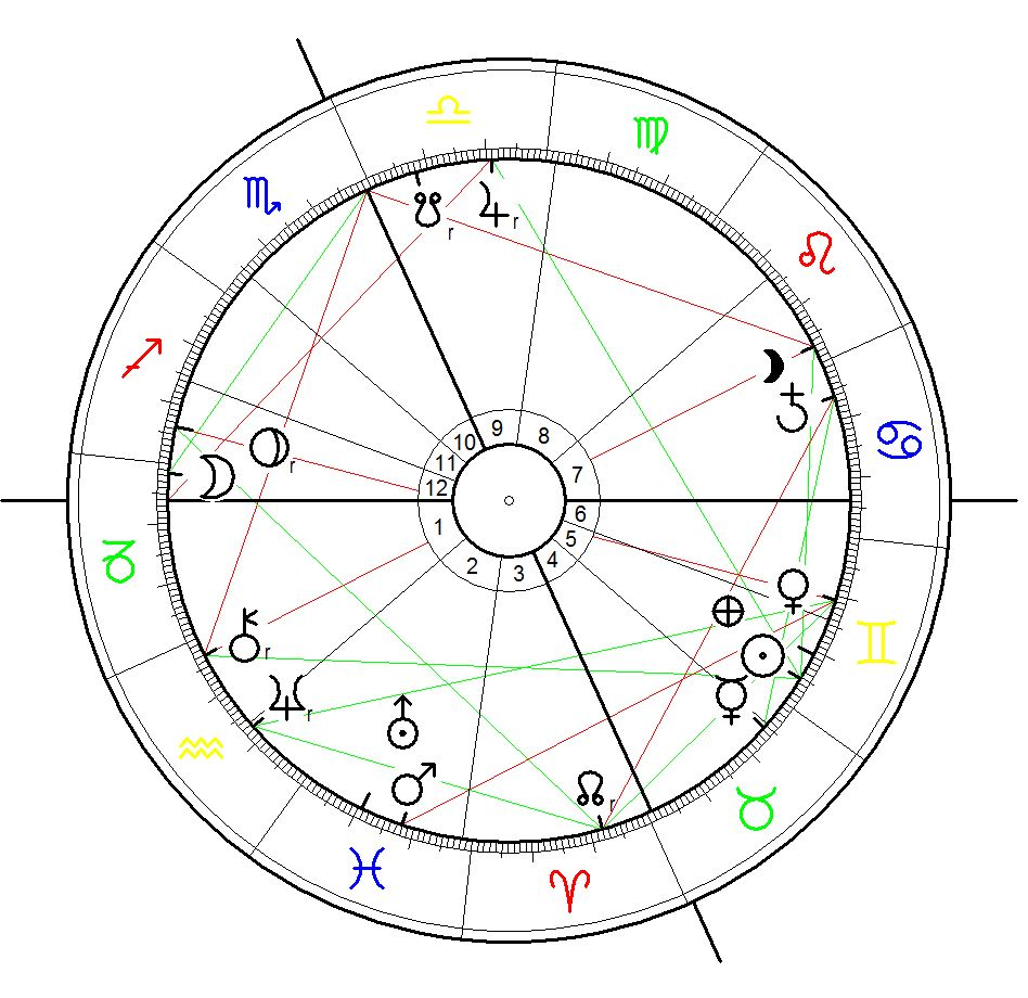 Astrological Chart for the Champions League Final on 26 May 2005 in istanbul calculated for 22:45