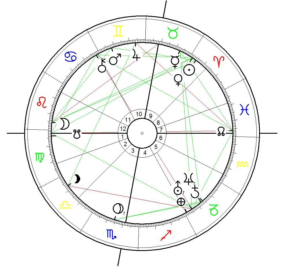 Astrological Chart for the Hillsborough Disaster calculated for 15 April 1989, Sheffield, 14.48 - first opening of Gate C time source: Hillsborough Inquest video