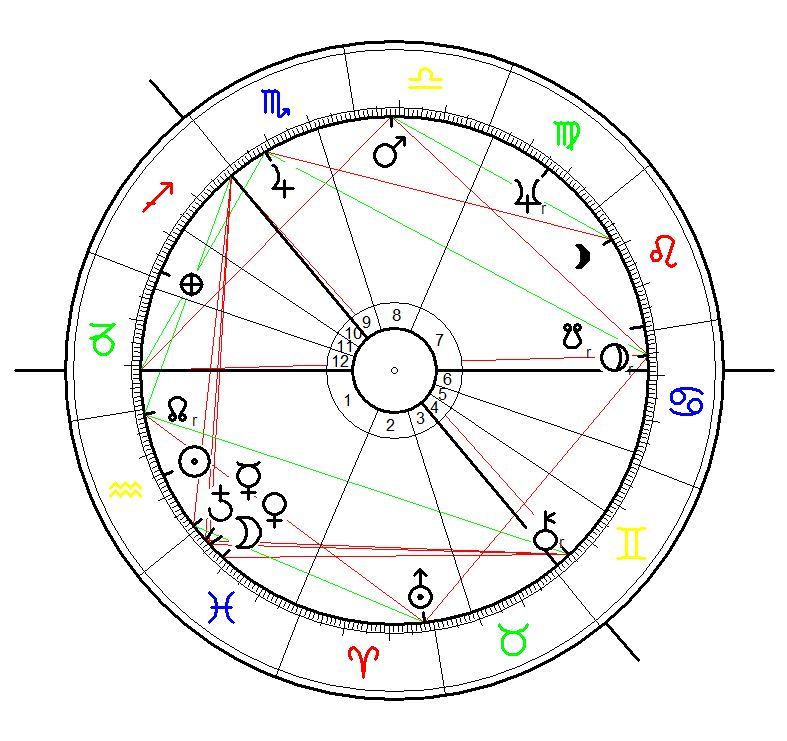 Astrology Birth Chart for Alex Harvey born on 5 February 1935, 7:35 in Glasgow, Scotland, birth time data astrotheme