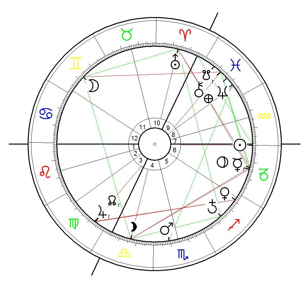 Aquarius Ingress - Wechsel der Sonne ins Zeichen Wassermann heute am 20. Januar 2016 um 16:27  berechnet für Berlin