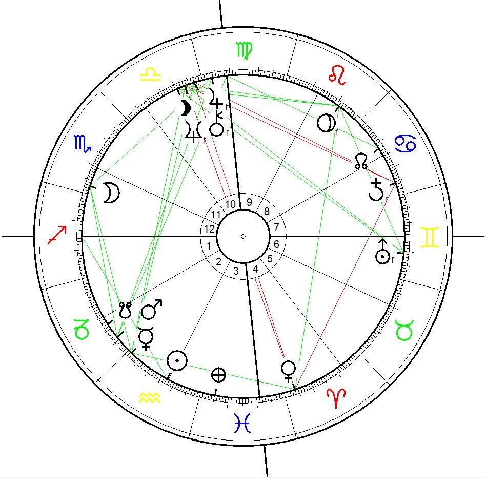 Astrology Birth Chart for Bob Marley born on 6 February 1945 at 02:30, Si. Ann`s Bay, Jamaica