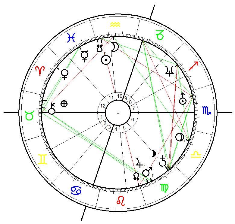 Astrology, Birth Chart for Conor Oberst born on 15 February 1980, 10:30 in Omaha, Nebraska.