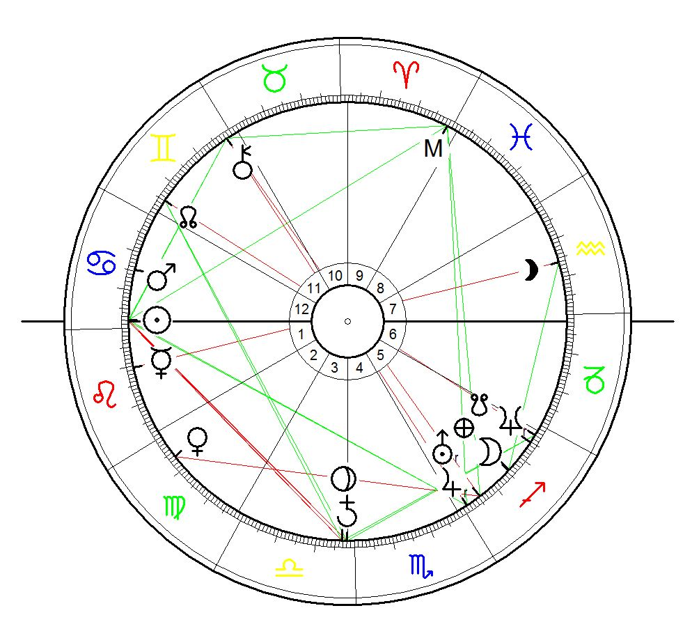 Astrological Sunrise Chart for Eivør Palsdottir calculated for 21 July 1983, exact birth time unknown