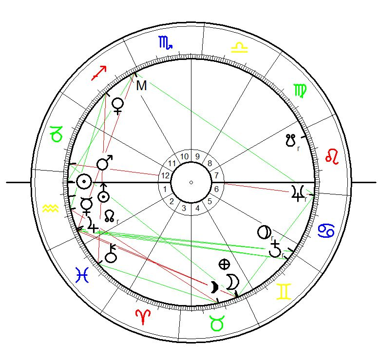 Astrology Sunrise Chart for Ewan MacColl born on 15 January 1915 calcukated for sunrise with equally house system, exact birth time unknown