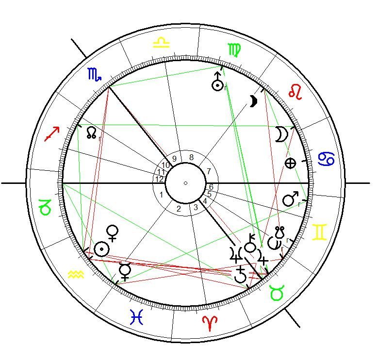 Astrology Birth Chart for James Joyce born on 2 February 1882 in Dublin Ireland. The chartb is calculated for 5:56 with Neptune conjunct the IC.
