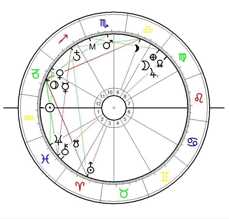 Astrology Sunrise Chart for Kate Wolf born on 27 February1942 in San Francisco, CA. Exact birth time unknown - claclated for sunrise with equal house system