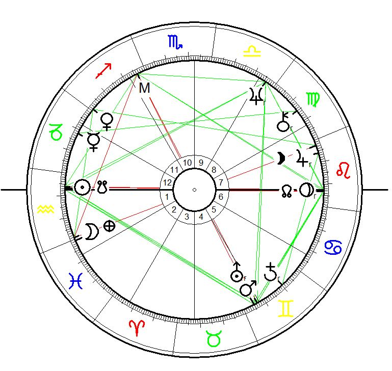 Astrology Birth Chart for Kevin Coyne born on 27 January 1944 in Derby, England.