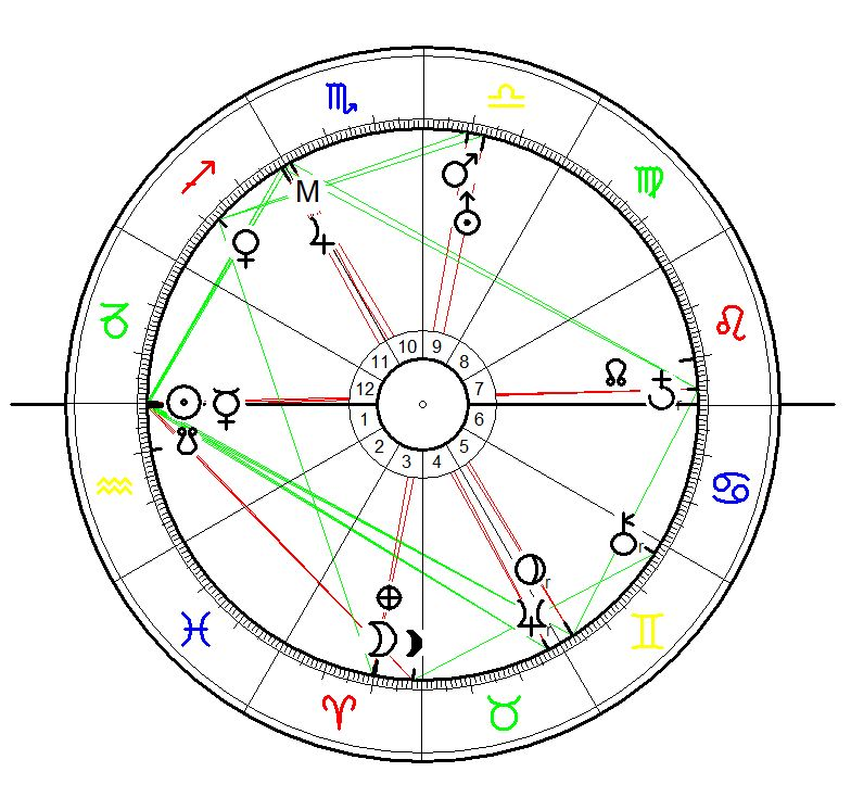 Astrology Sunrise hart for Leadbelly (Huddie William Ledbetter) born on 20 January 1888 in Clarksdale, Mississippi, calculated for sunrise with equal house system, exact birth time unknown.