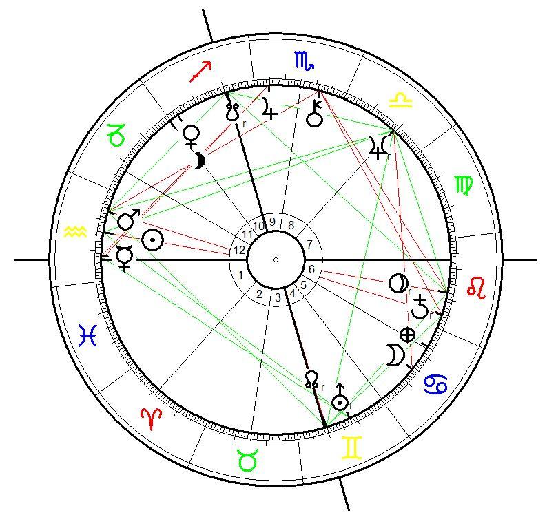 Astrology Birth Chart for Melanie Safka born on 3 Feb 1947, 7:35 a.m., New York