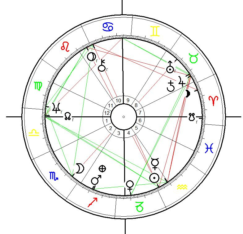 Astrology Birth Chart for Rithcie heavens born on 21 February 1941 at 22:17 in Brooklyn, New York